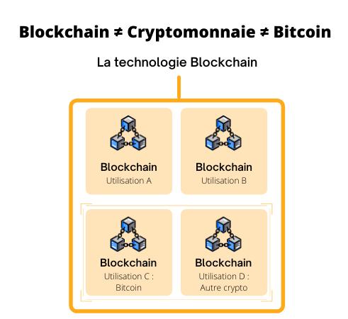 Différence entre la blockchain, les cryptomonnaies et le bitcoin