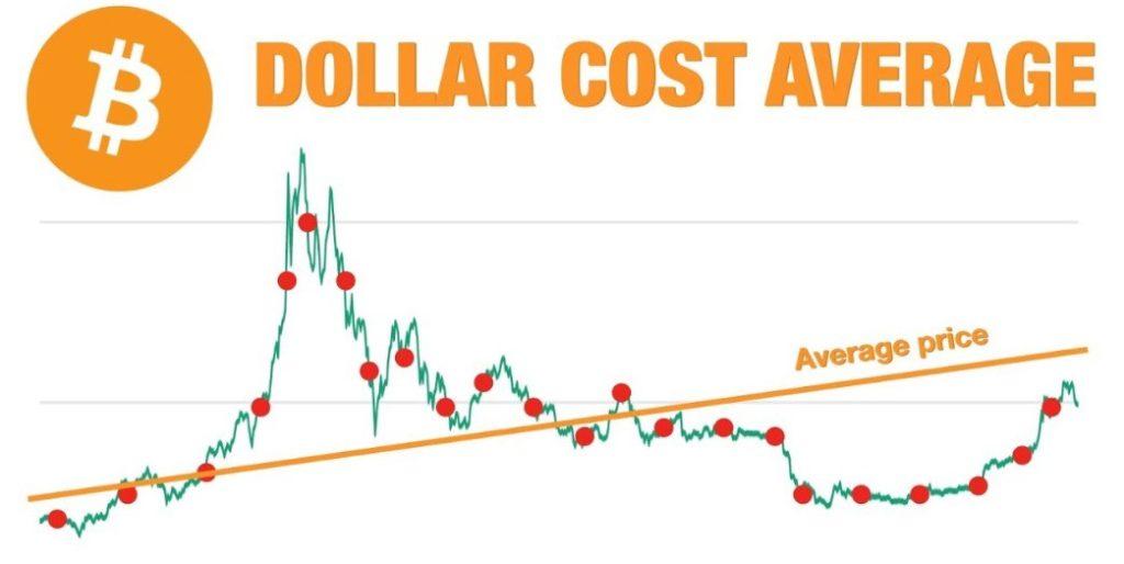 Principe du Dollar Cost Average